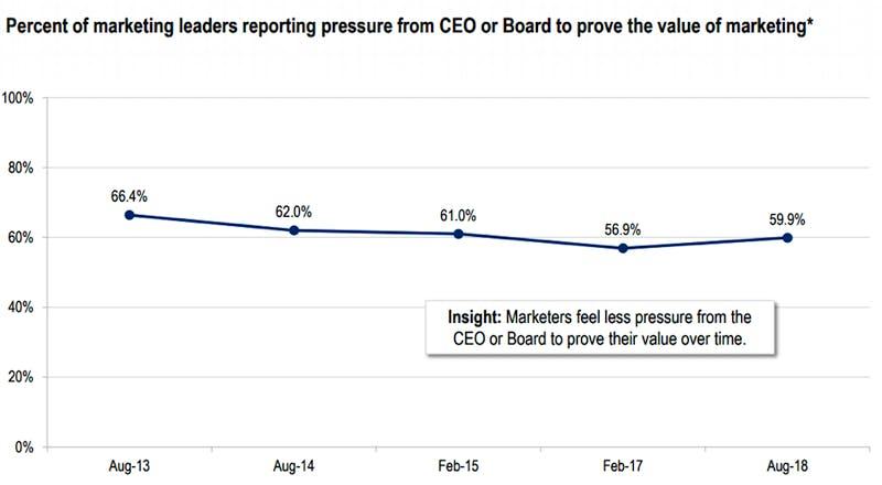percentage-marketers-reporting-pressure-ceo-or-board-to-prove-roi