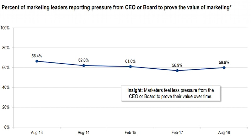percentage-marketers-reporting-pressure-ceo-or-board-to-prove-roi