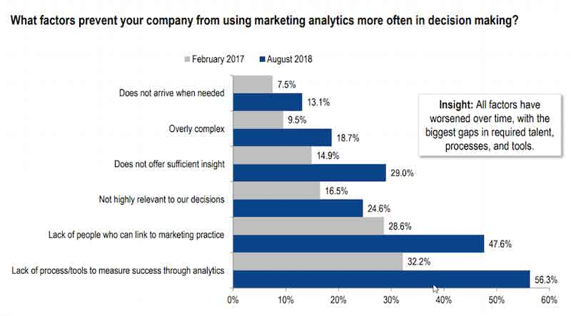factors-preventing-companies-from-using-analytics-more-often