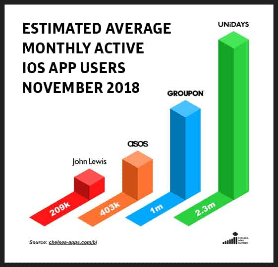 estimated average active monthly app-users-nov-2018