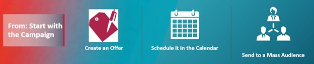 A series of icons illustrating the traditional, campaign-based approach to marketing: Creating an offer, scheduling in the calendar, and sending to a mass audience.