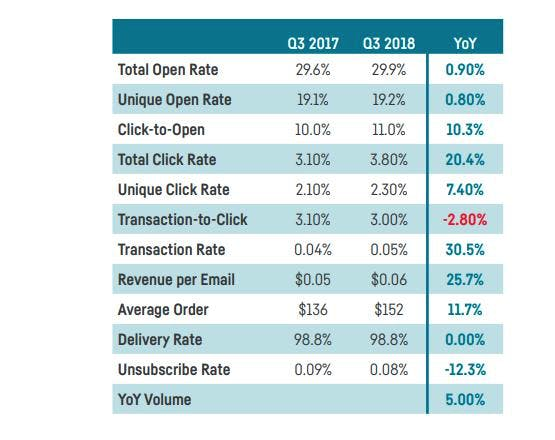 email benchmark q3