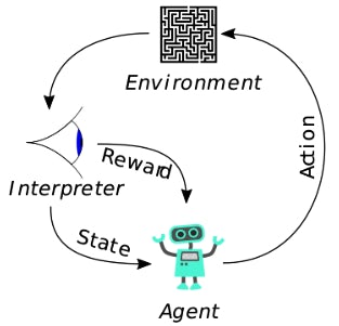 Three examples of how reinforcement learning could revolutionise