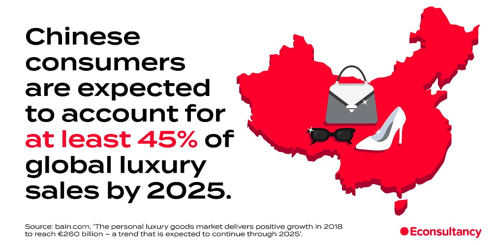 A graphic depicting China with a handbag, a shoe and sunglasses on top of it. The text reads: Chinese consumers are expected to account for at least 45% of global luxury sales by 2025.