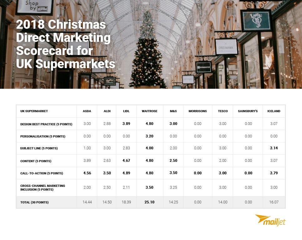 Mailjet christmas scorecard