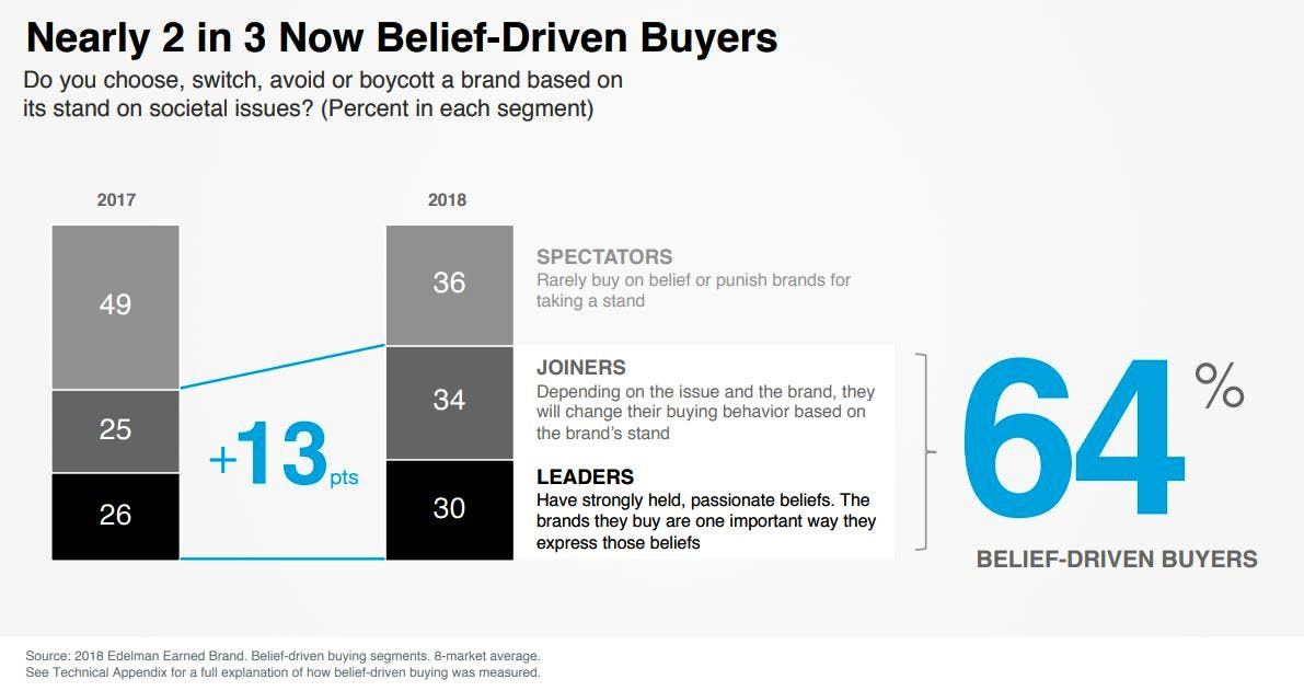 belief-driven buyers
