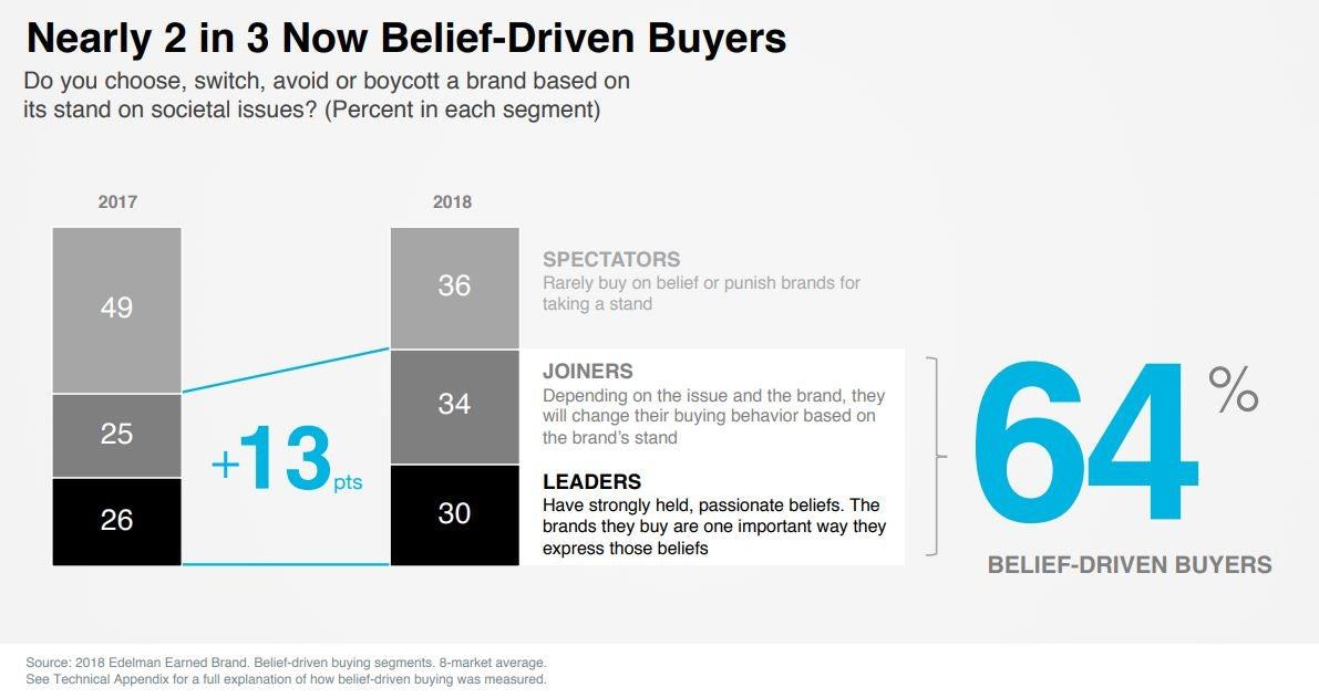 belief-driven buyers