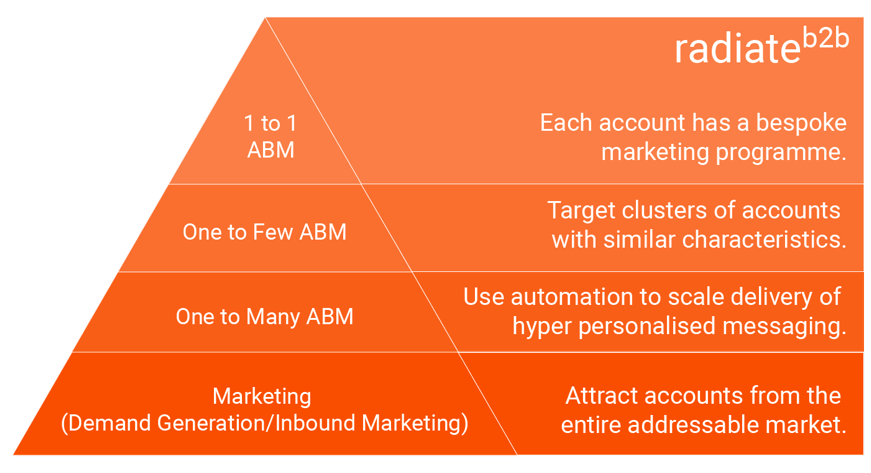 abm hierarchy