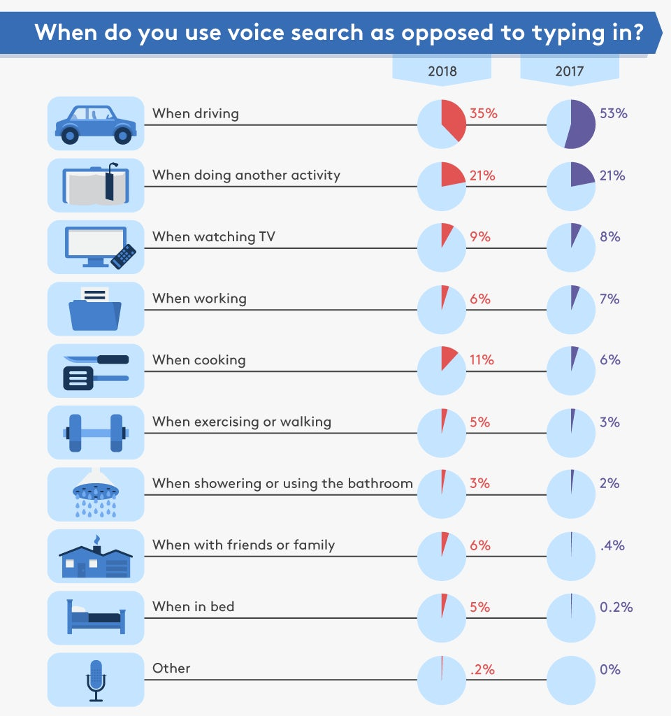 Infographic showing responses to the question: When do you use voice search as opposed to typing in? with 2017's figures contrasted with 2018. 'When driving' tops the list in both years, followed by 'When doing another activity'.