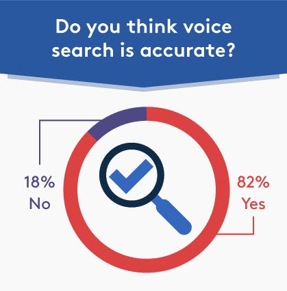 A pie chart showing responses to the question: Do you think voice search is accurate? 82% of respondents replied with yes, while 18% responded with no.