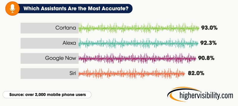 A graph from 2017 showing the perceived accuracy of four voice assistants: Cortana, Alexa, Google Now, and Siri.