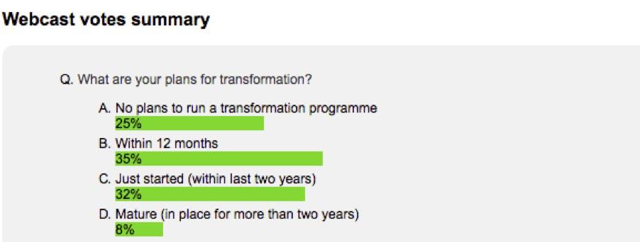 chart showing companies embarking on digital transformation