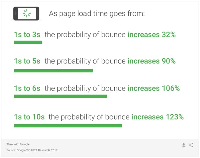 bounce-rates-and-mobile-speed