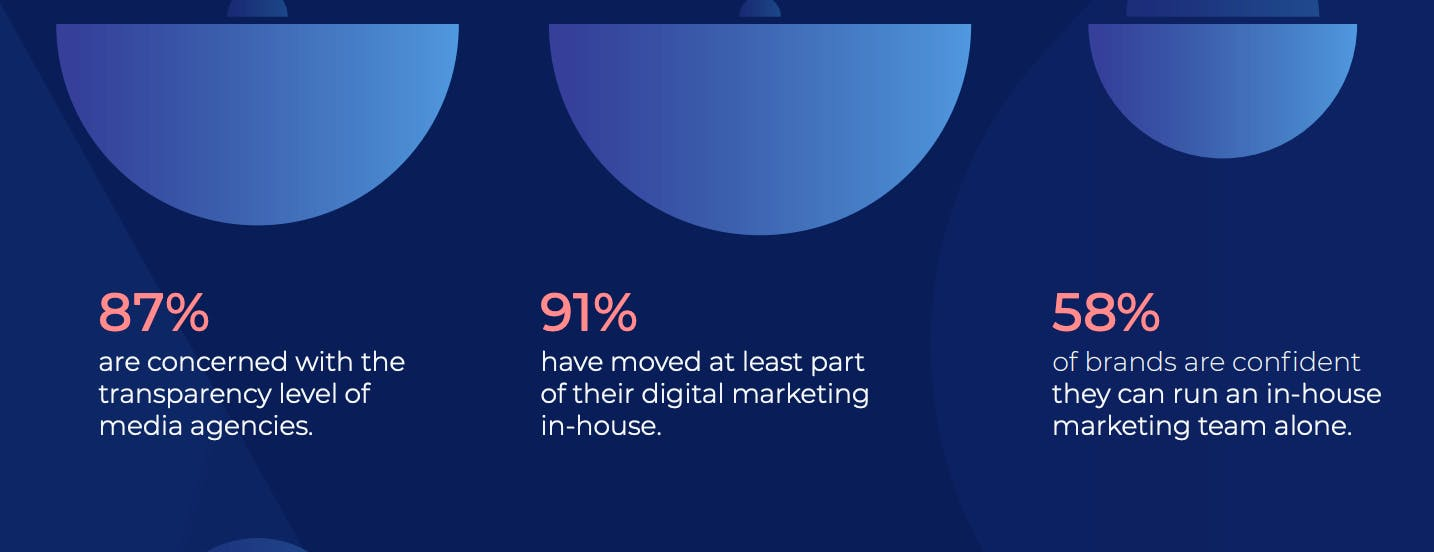 in-house marketing stat
