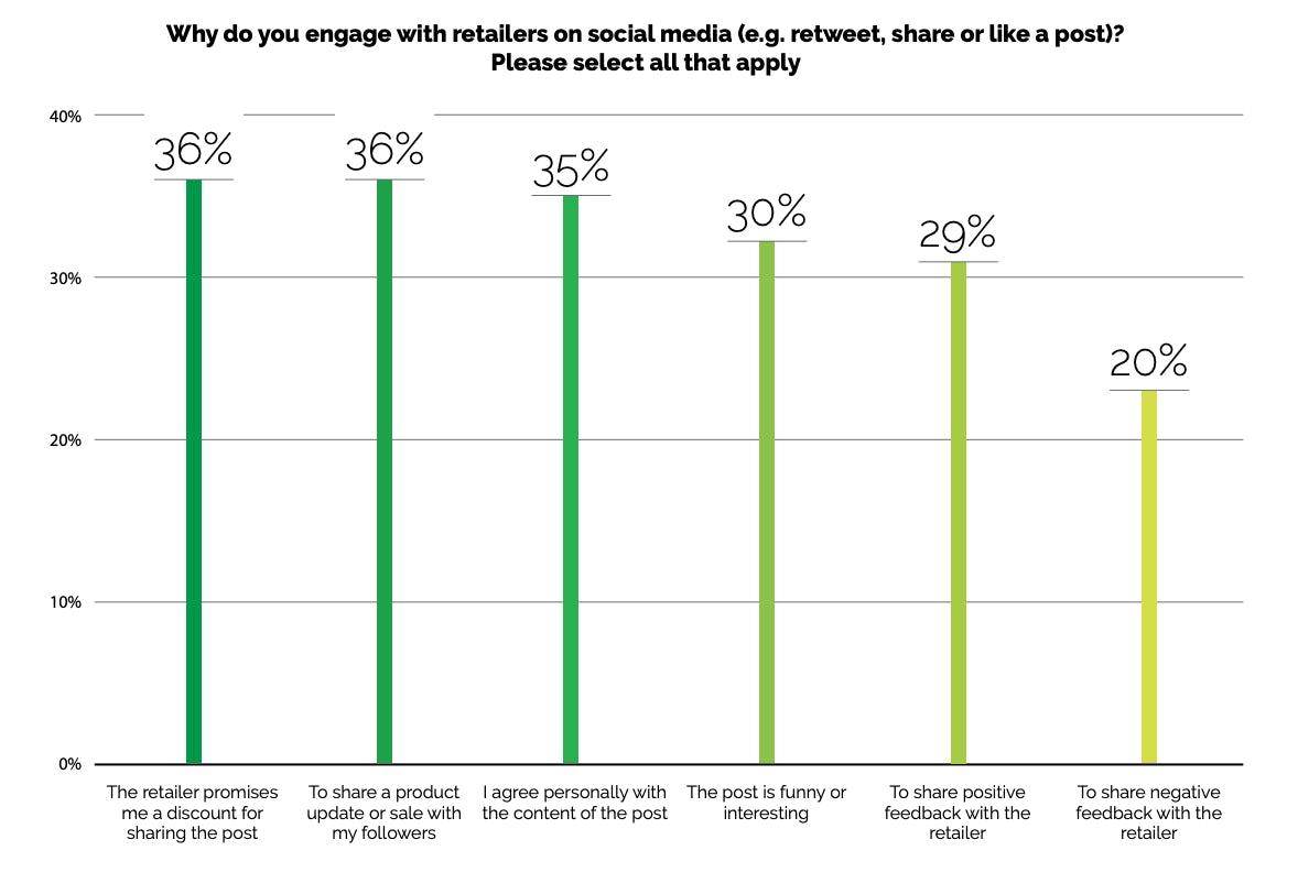 social usage stat