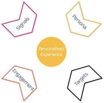 personalisation-model