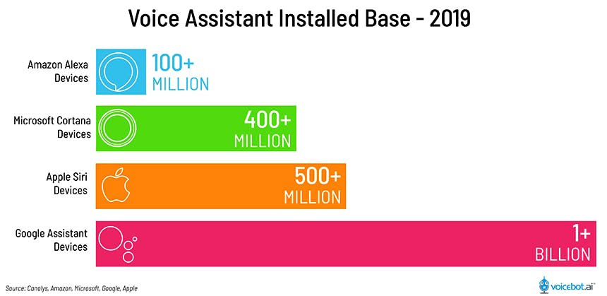 A neon-coloured graph showing the installed base for the four major voice assistants: Amazon Alexa (100+ million devices), Microsoft Cortana (400+ million devices), Apple Siri (500+ million devices), and Google Assistant (1+ billion).