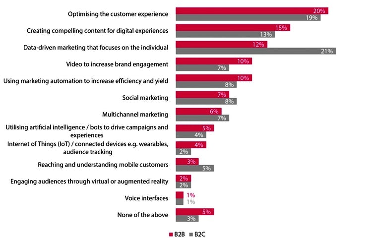 What does data-driven marketing mean to marketers in 2019? – Econsultancy