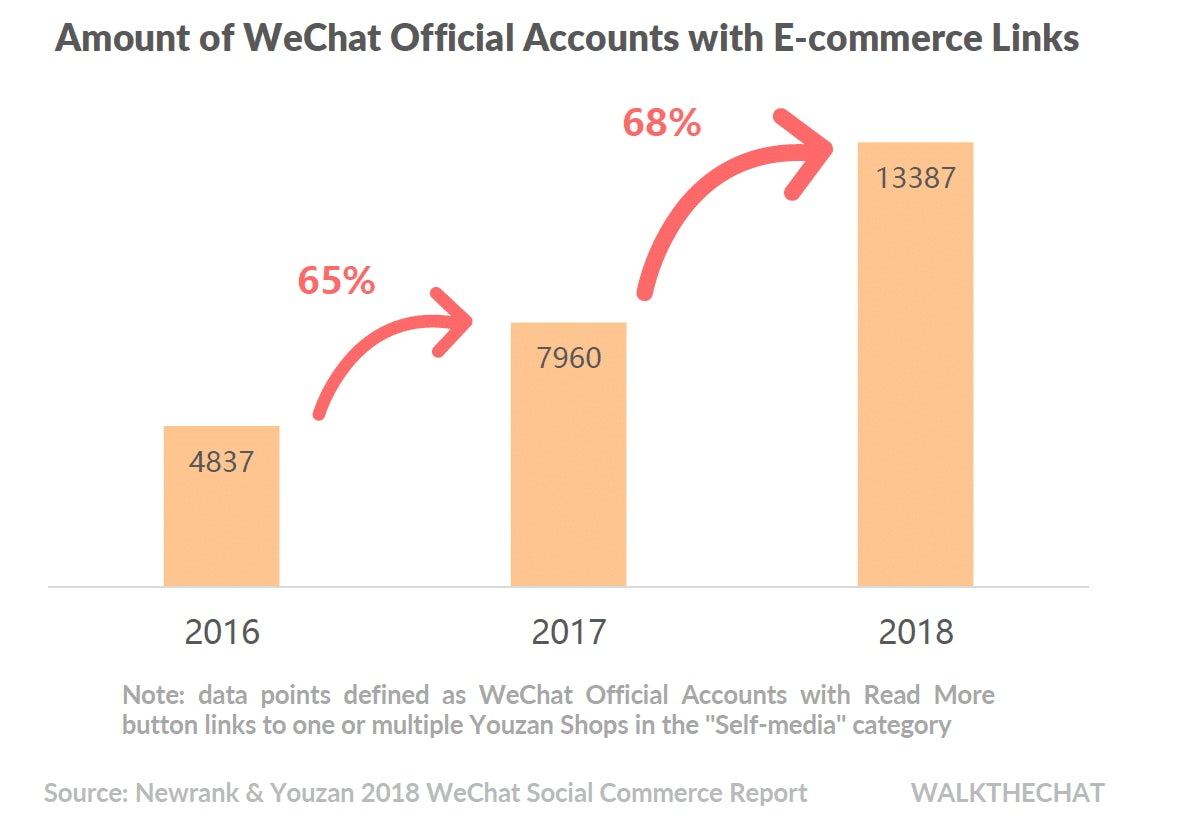 wechat-accounts-with-ecommerce-links