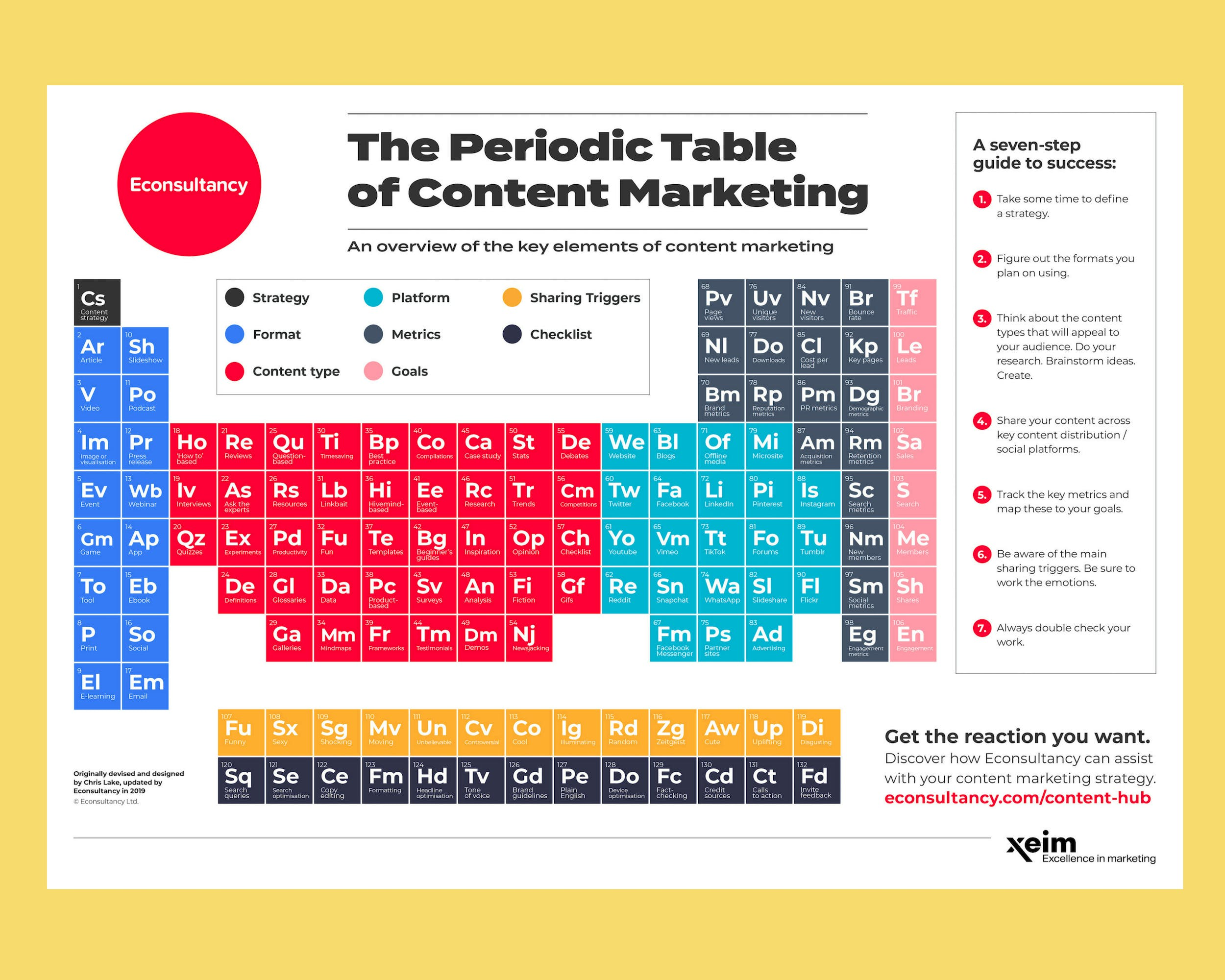 econsultancy periodic table of content marketing