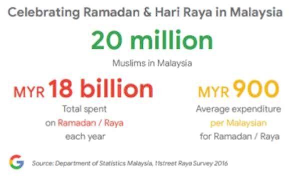 ramadan-google-stat