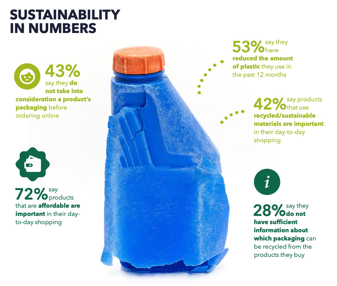 sustainability stat