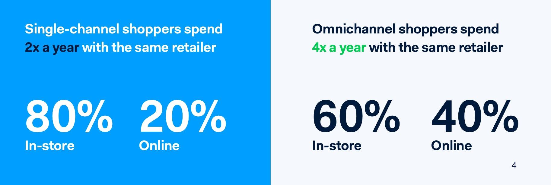 omni-channel stat