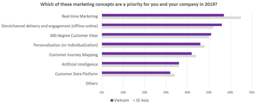 priority marketing concepts in vietnam