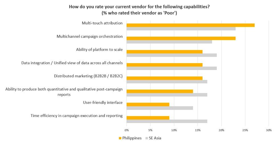 vendor rating philippines marketing