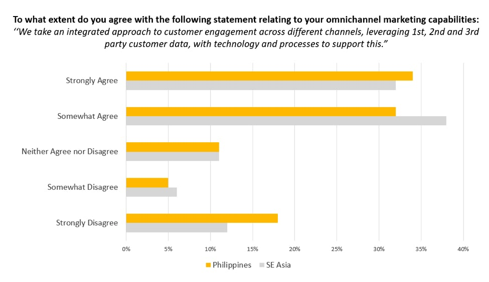 philippines integrated omnichannel approach