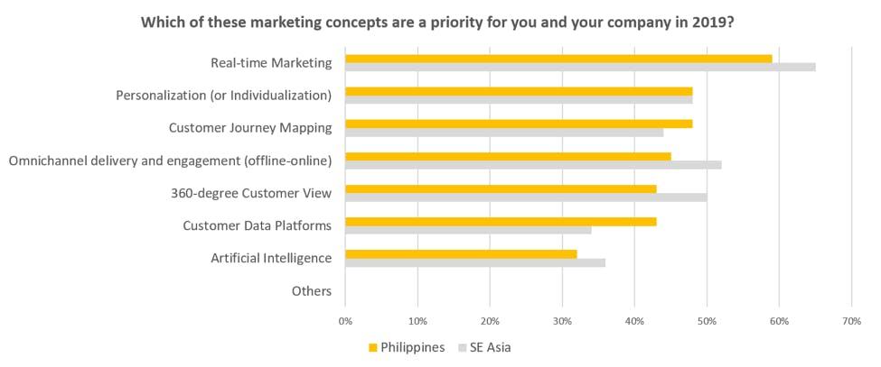 marketing priorities philippines
