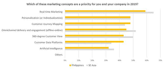 marketing priorities philippines