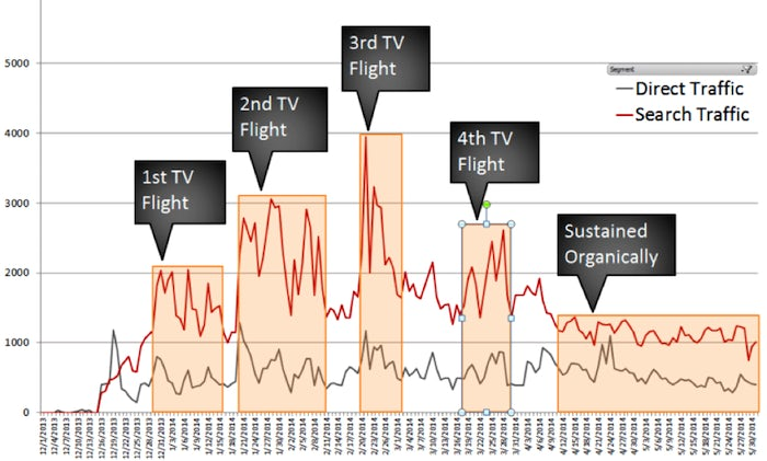 tv impact on search