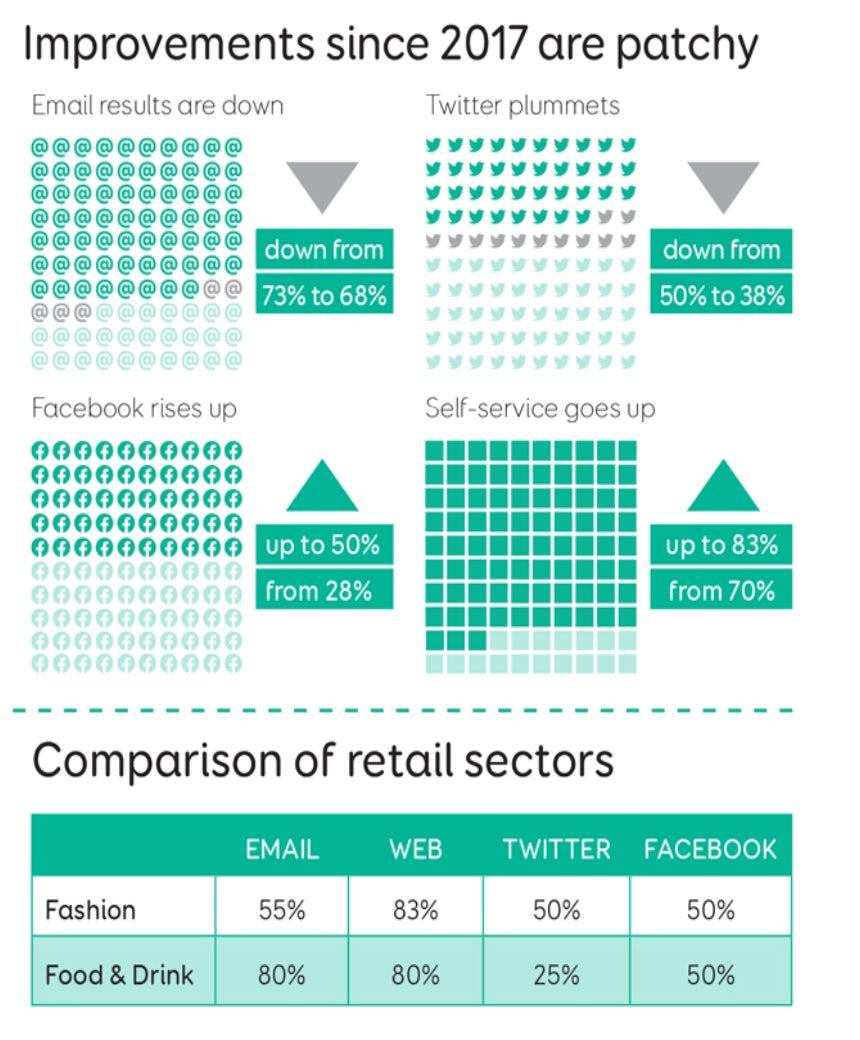 retail stat