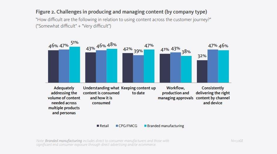 content reinvventing commerce