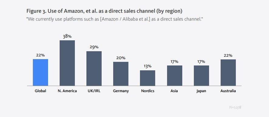 Amazon reinventing commerce