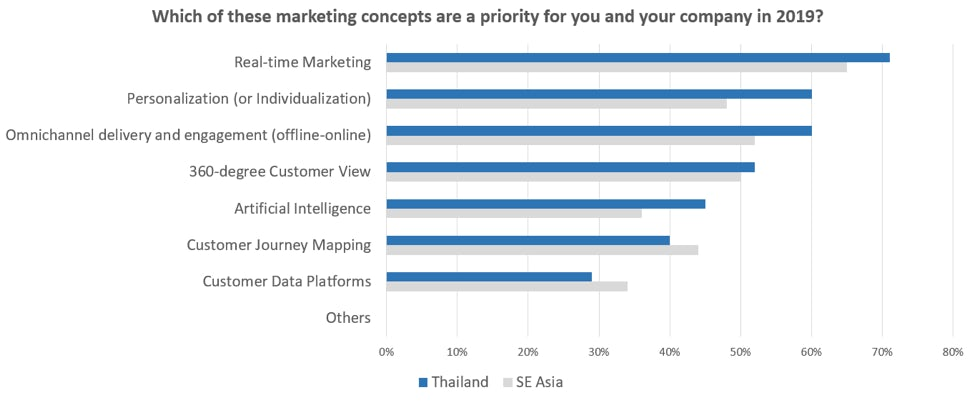 thai marketing priorities