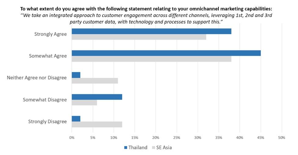 omnichannel confidence thailand