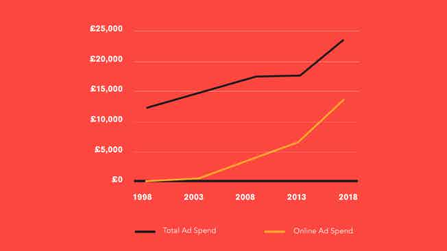 advertising pays 7 uk ad spend cropped