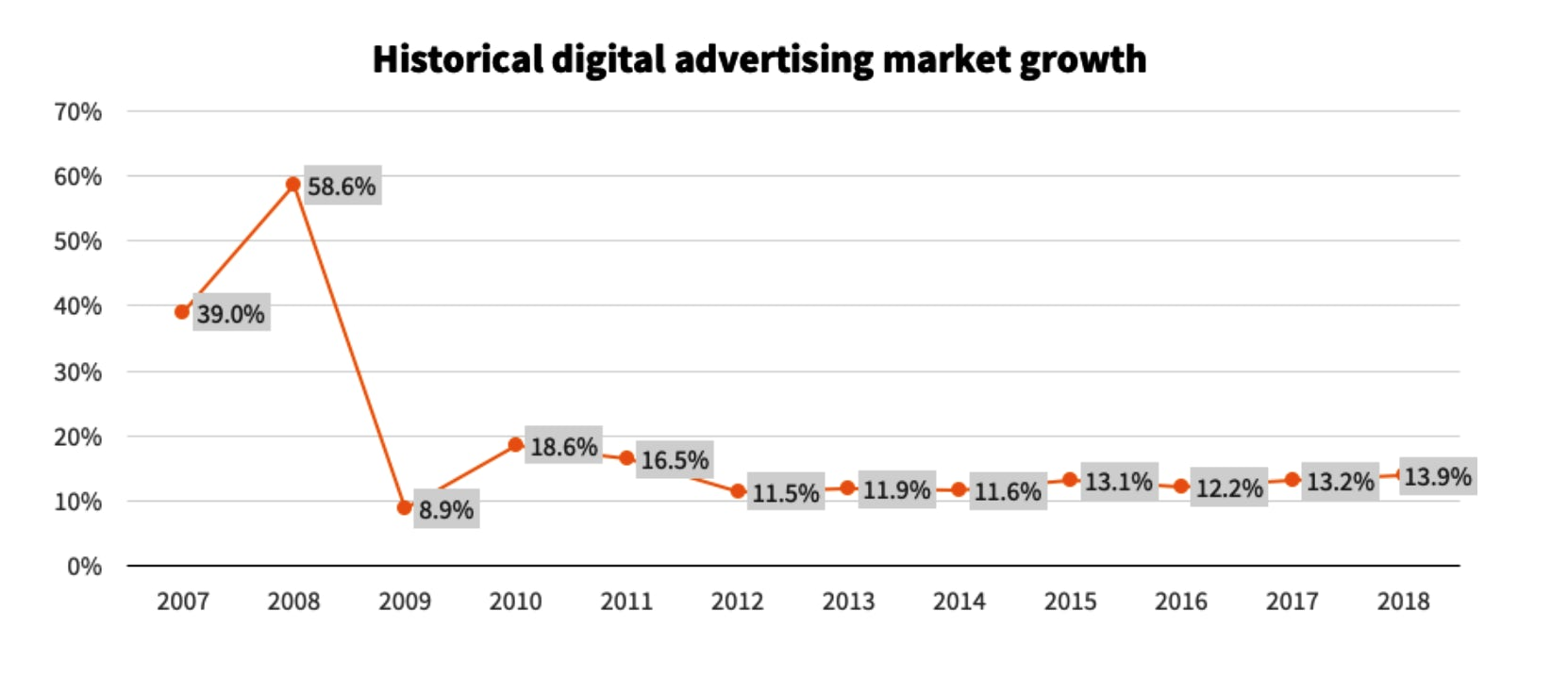 digital advertising europe