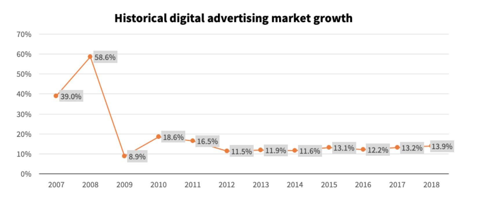 digital advertising europe