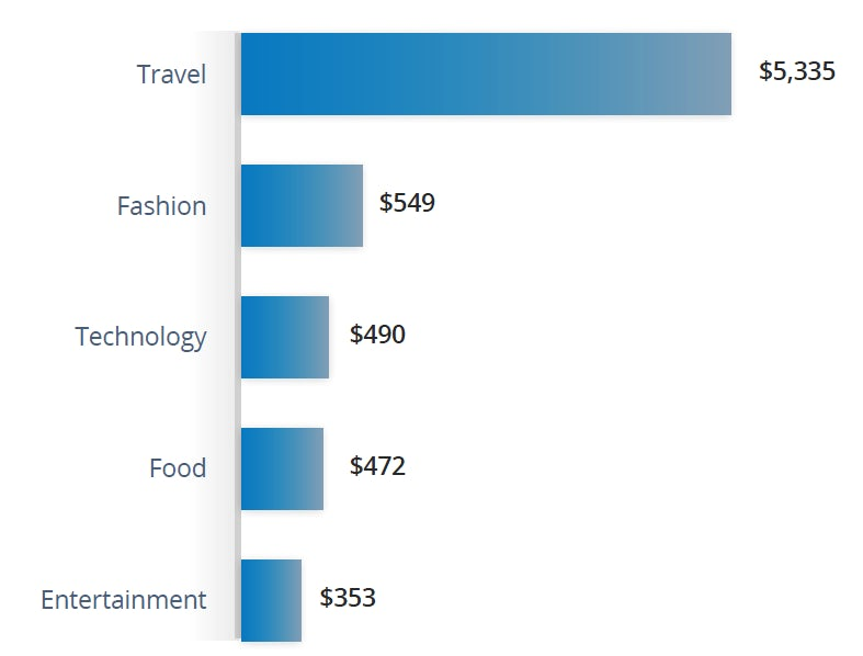 A bar chart comparing the cost of influencer posts by industry.