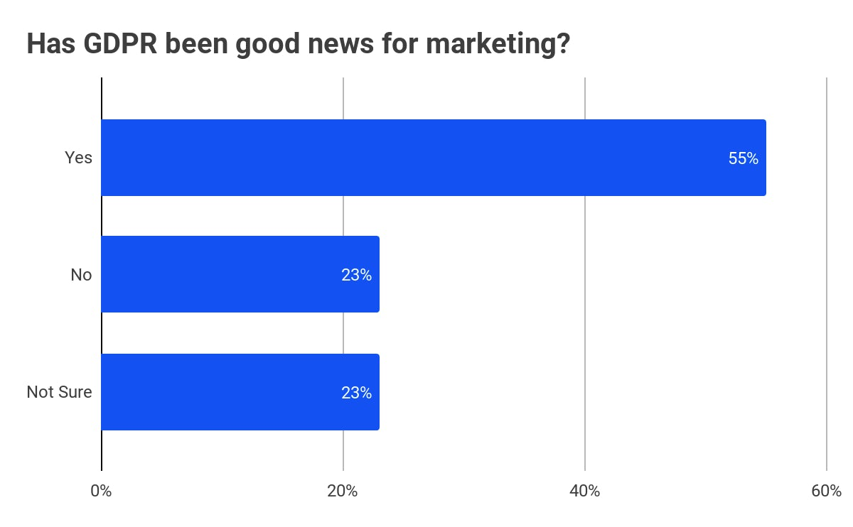 has gdpr been good for marketing