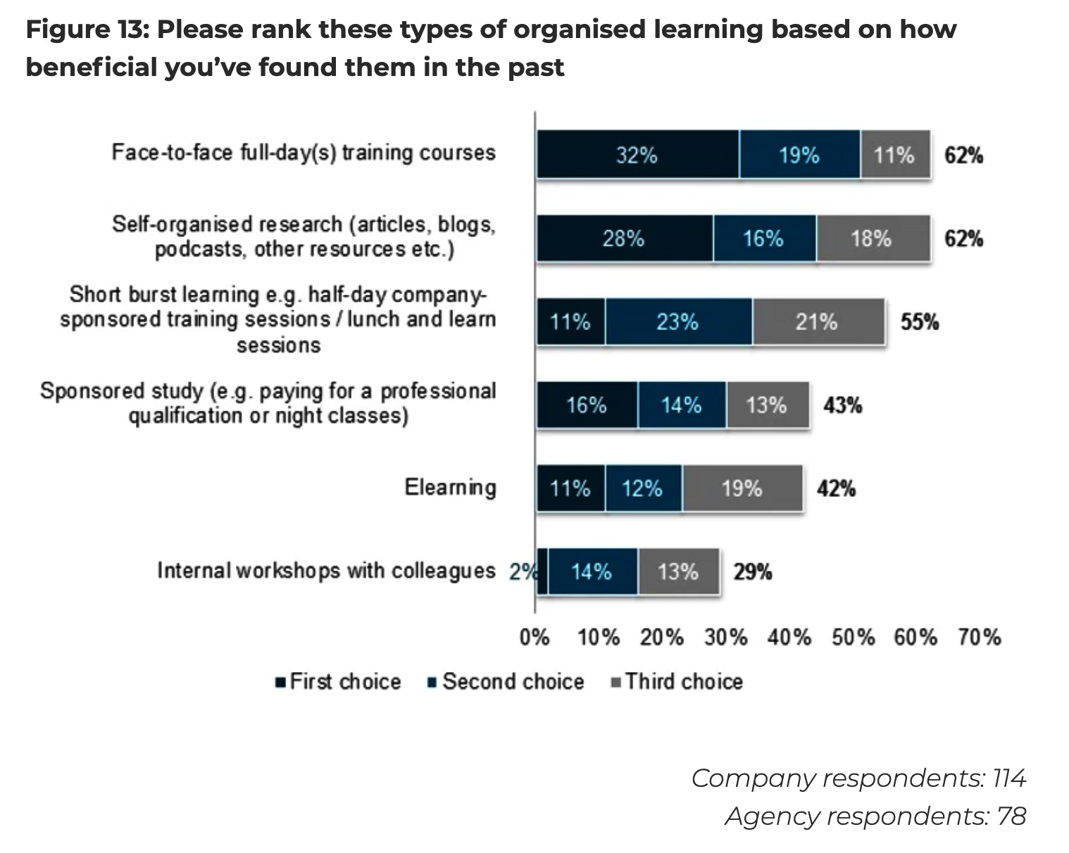 how marketers learn