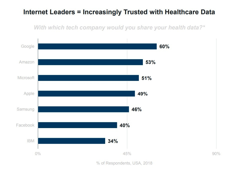 Six takeaways for US healthcare in Mary Meeker's 2019