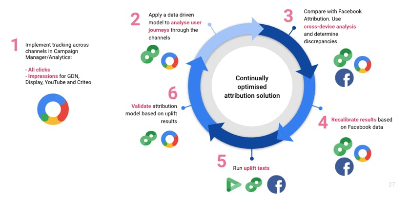 How to get the best out of Google and Facebook's free attribution services – Econsultancy