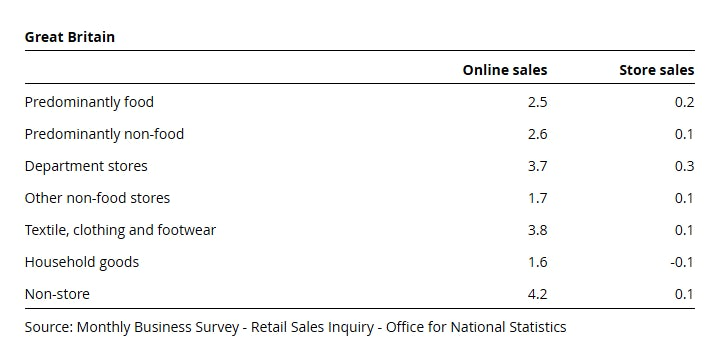 20+ stats that show how online retail is changing – Econsultancy