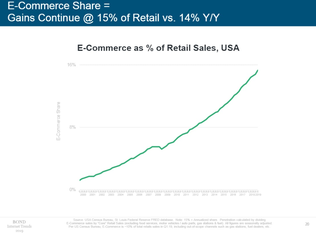 How To Draw A Perfect Circle 2009 Online 20+ stats that show how online retail is changing – econsultancy