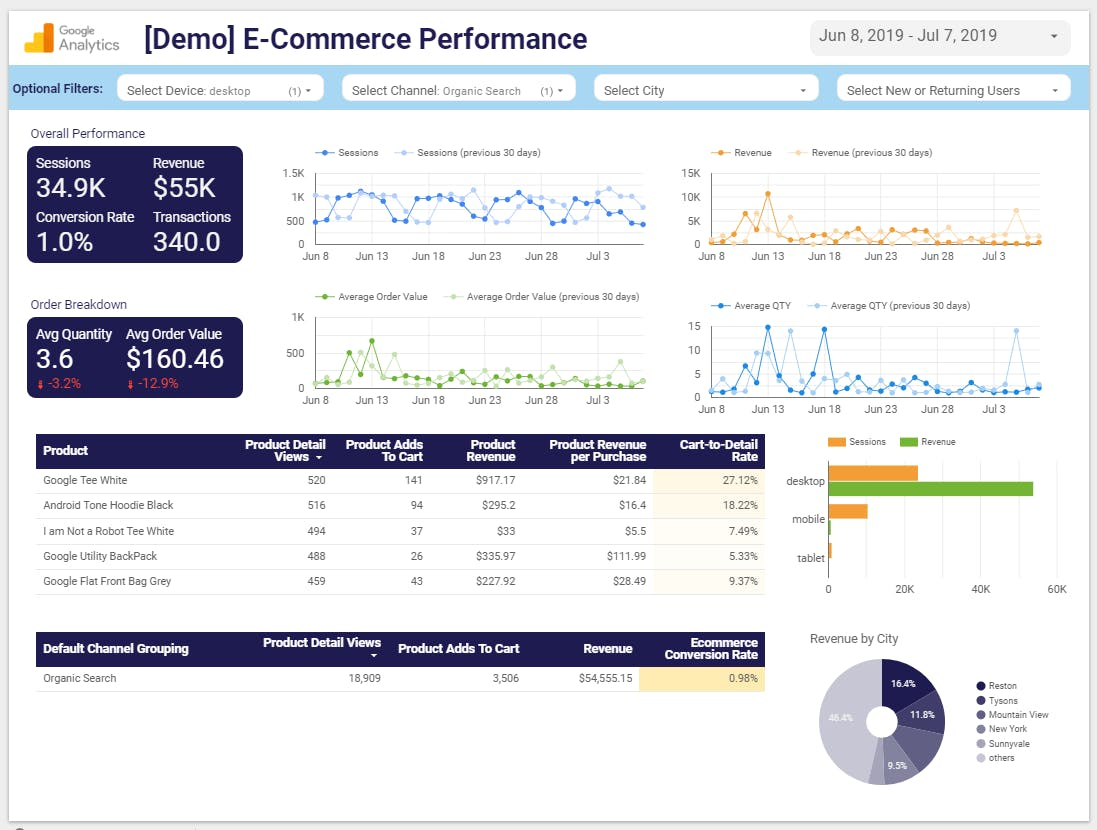We need to talk about digital dashboards – Econsultancy