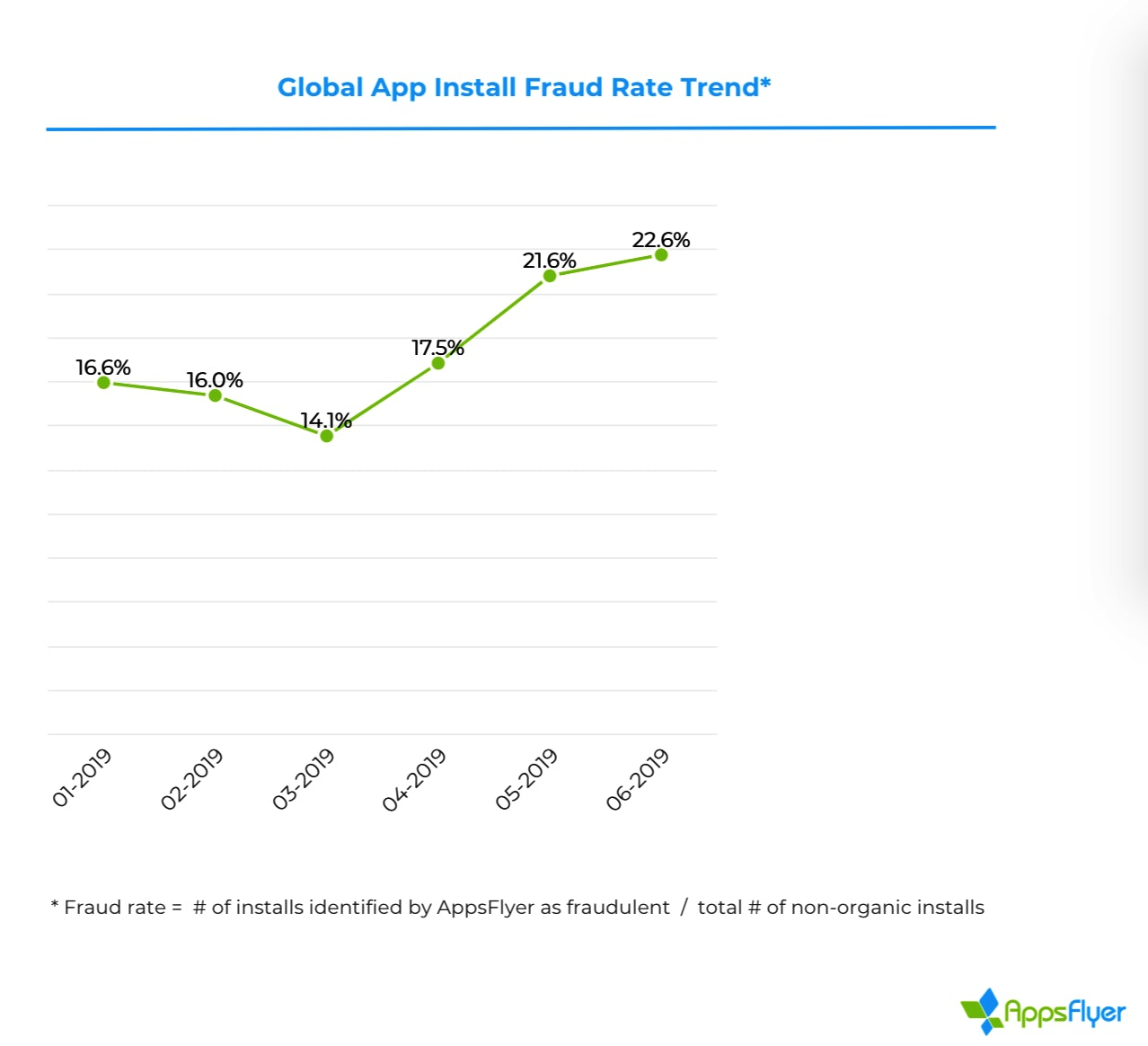 app fraud stat